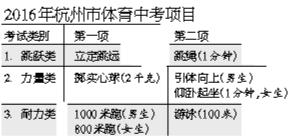 2016年杭州市体育中考安排出炉